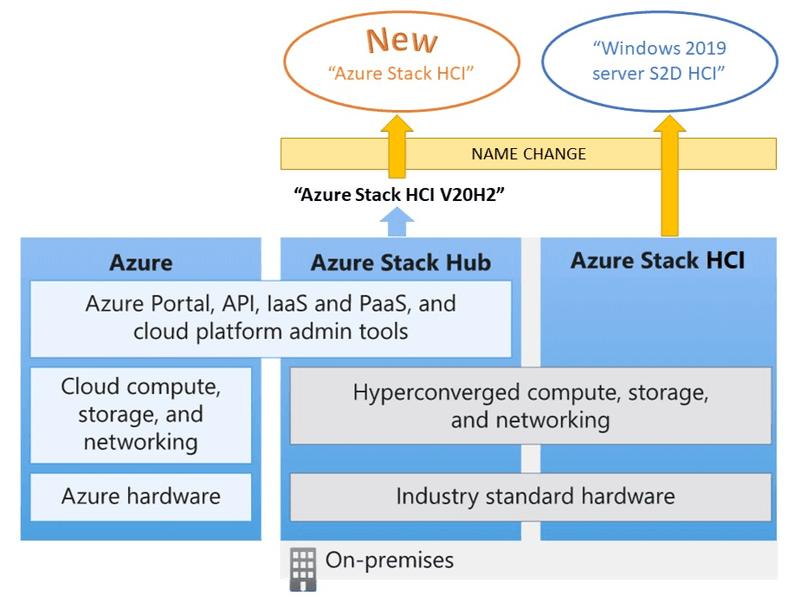 Microsoft Azure eco-system
